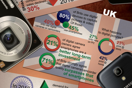 Photo Finish: The Rise of Smartphones Over Digital Cameras Infographic