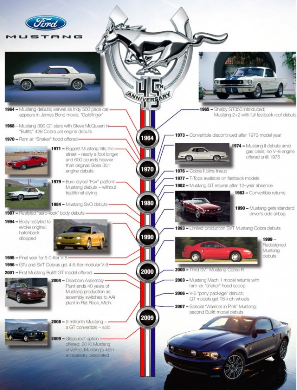 Photo History: 47 Years Of Ford's Mustang Infographic