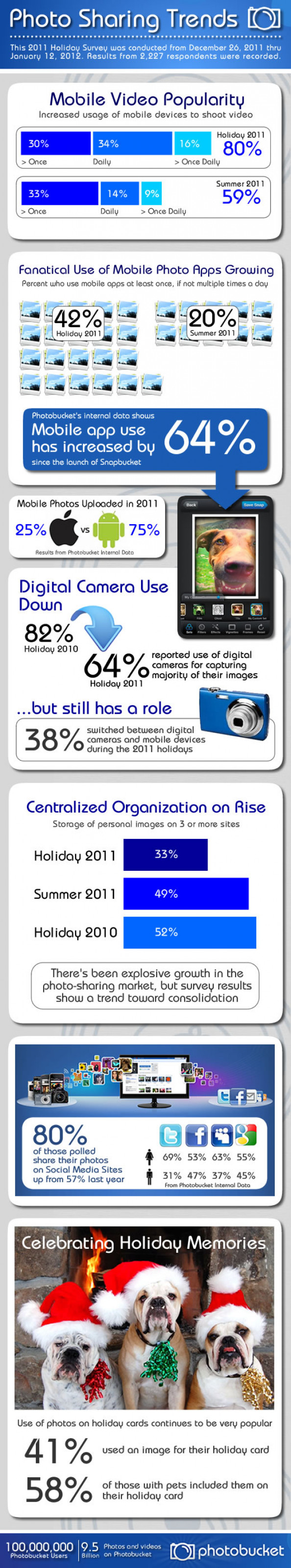 Photo Sharing Trends Infographic