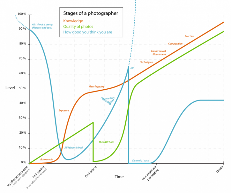 Photographer's Life in Graph Infographic