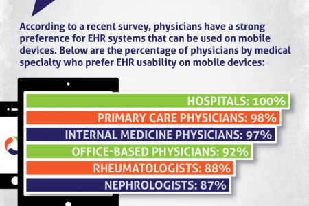 Physicians Strongly Prefer EHR Systems With Mobile Apps Infographic