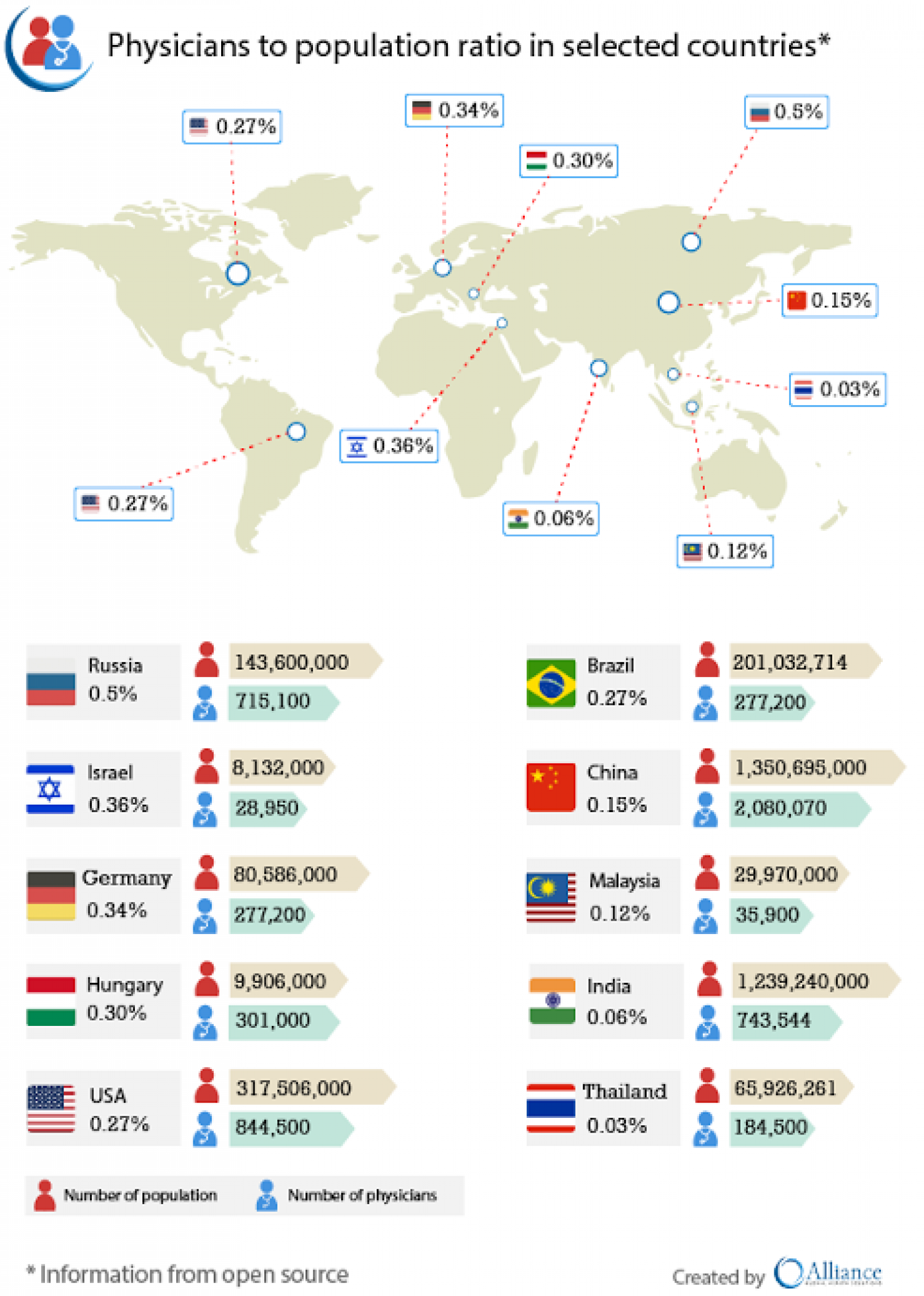 Physicians to Population Ratio around the world Infographic