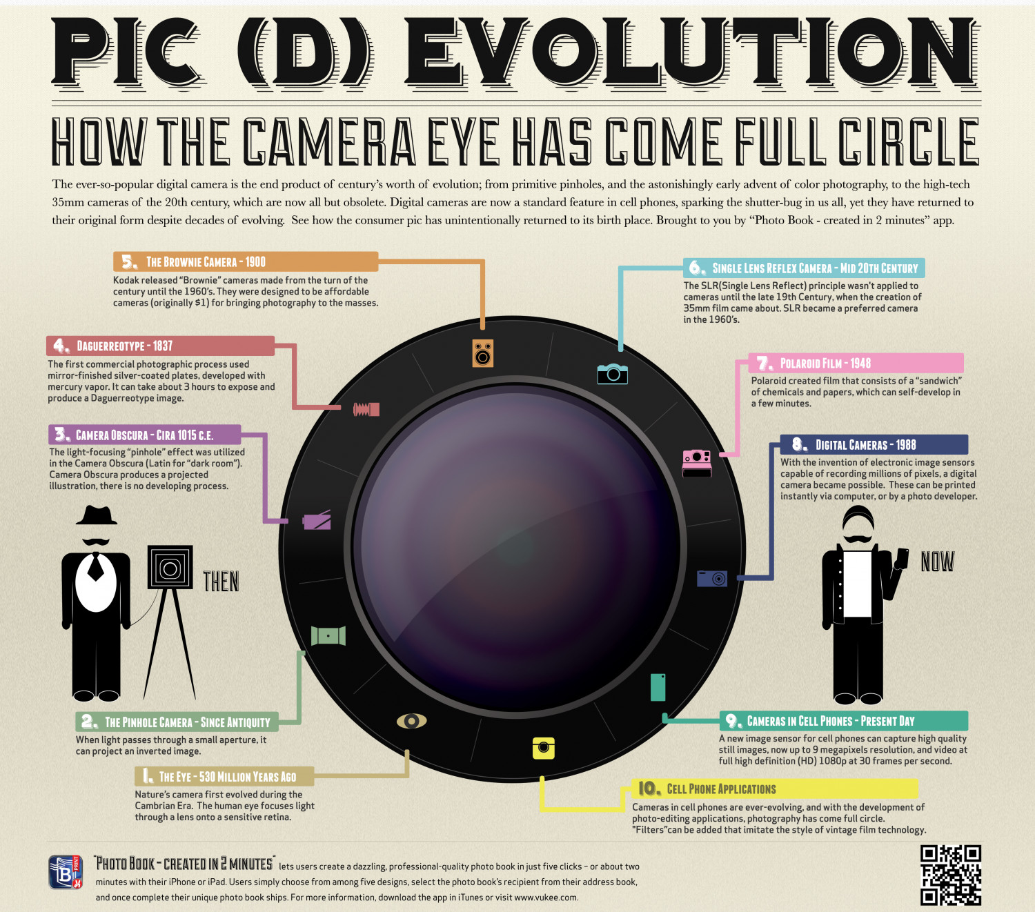Pic (d)Evolution Infographic