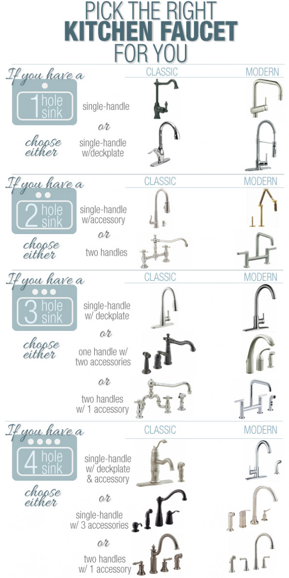 Pick the Right Kitchen Faucet! Infographic