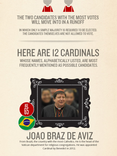 Picking new Pope from 'Papabili'  Infographic