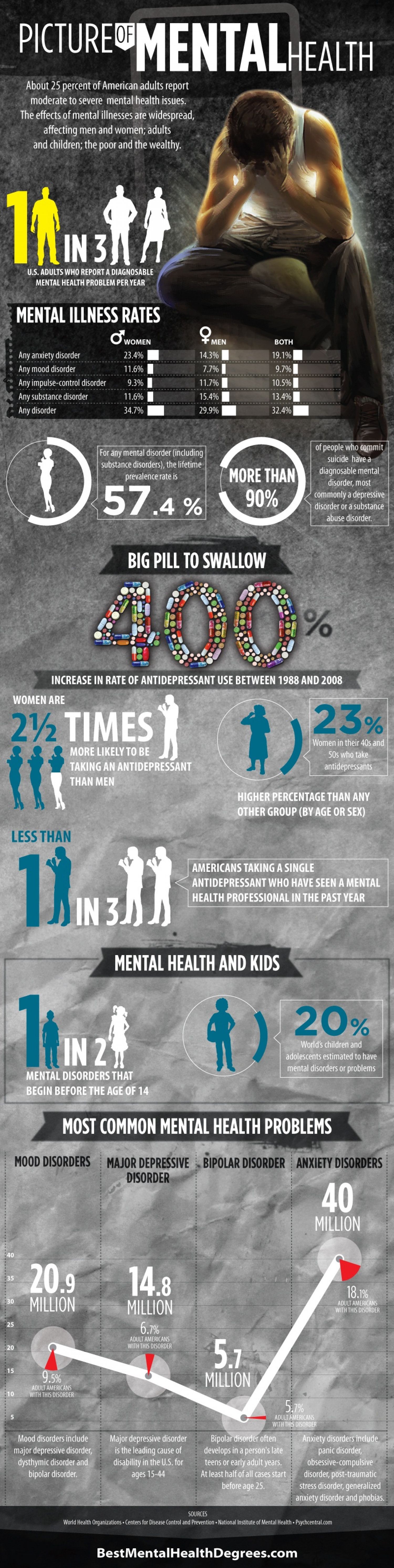 Picture of Mental Health Infographic