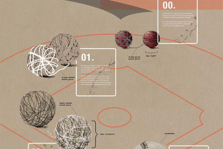 Pieces to Pitches: How a Major League Baseball is Made Infographic