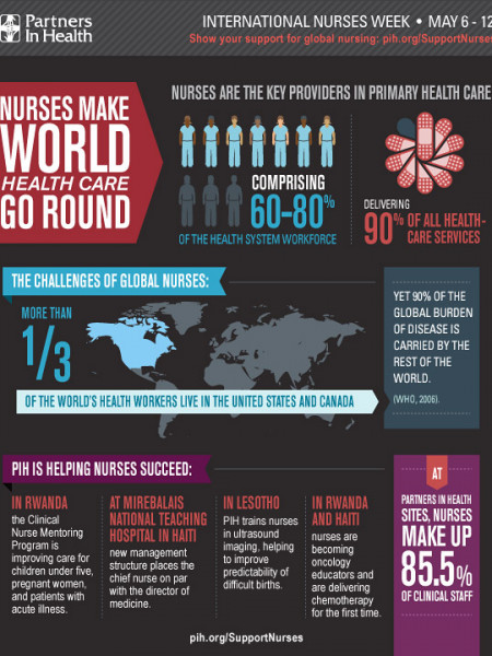 PIH: Nurses Make World Health Care Go Round Infographic
