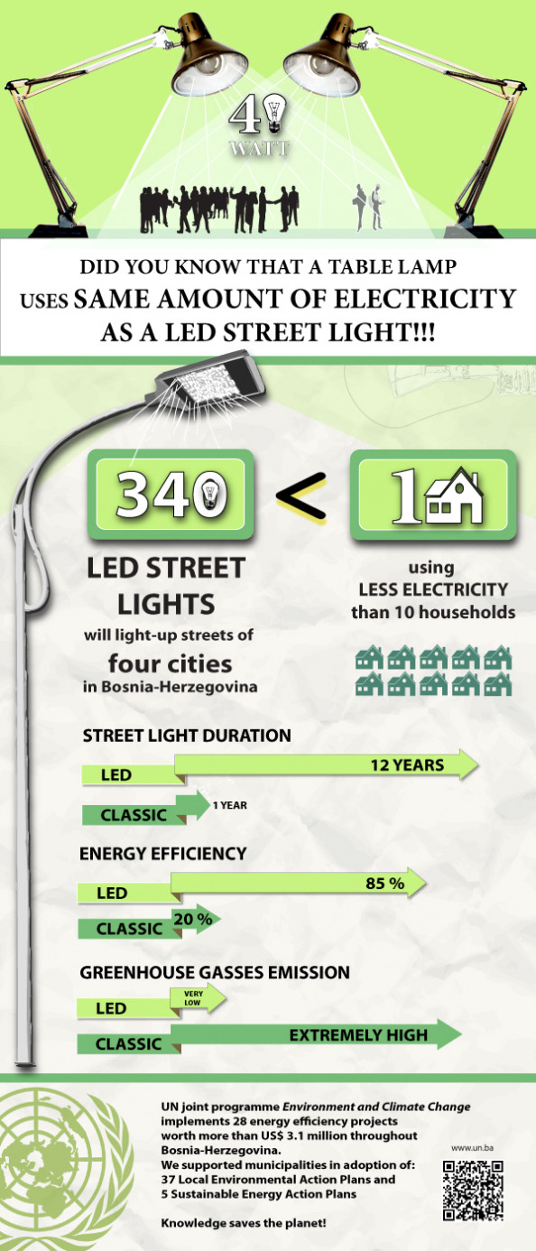 Piloting energy efficiency - LED street lights Infographic