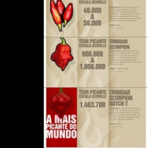 pimenta mais picante do mundo Infographic