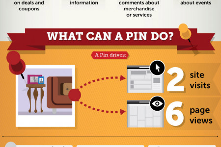Pinning it Down: A Guide to Consumers' Relationship with Pinterest Infographic