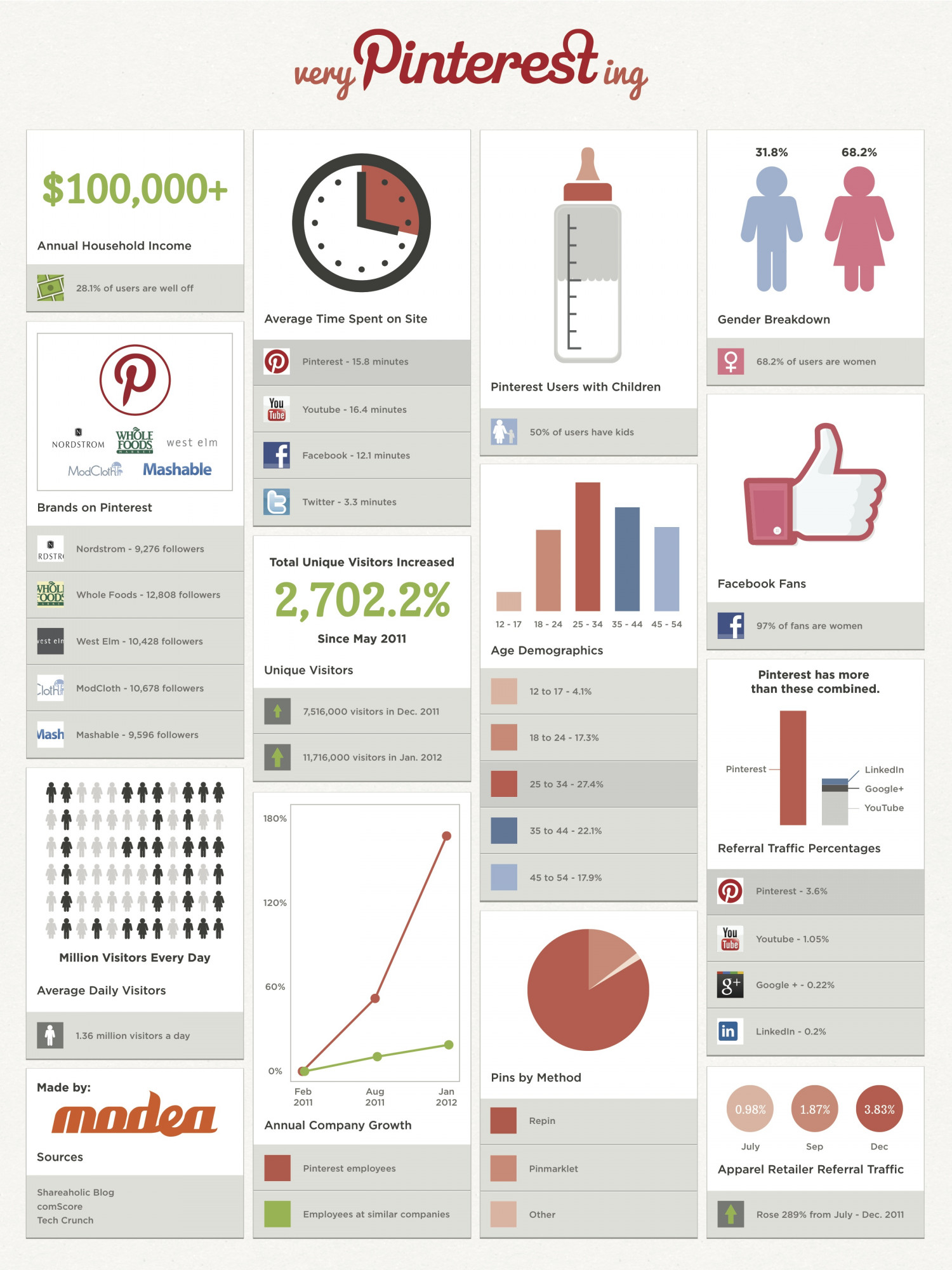 Pinning =Winning Infographic