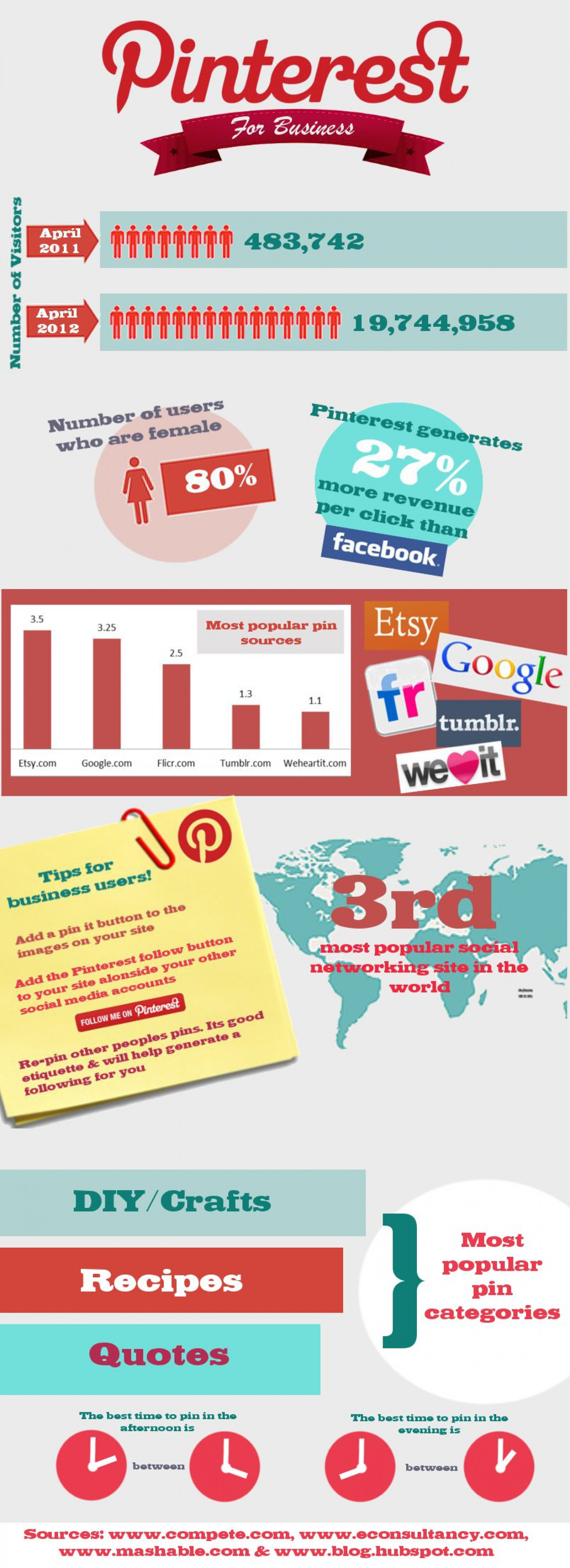 Pinterest for Business Infographic