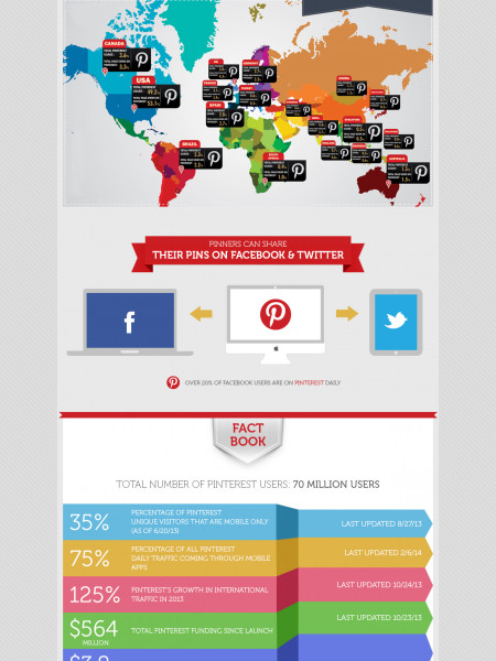 Pinterest in Numbers Infographic