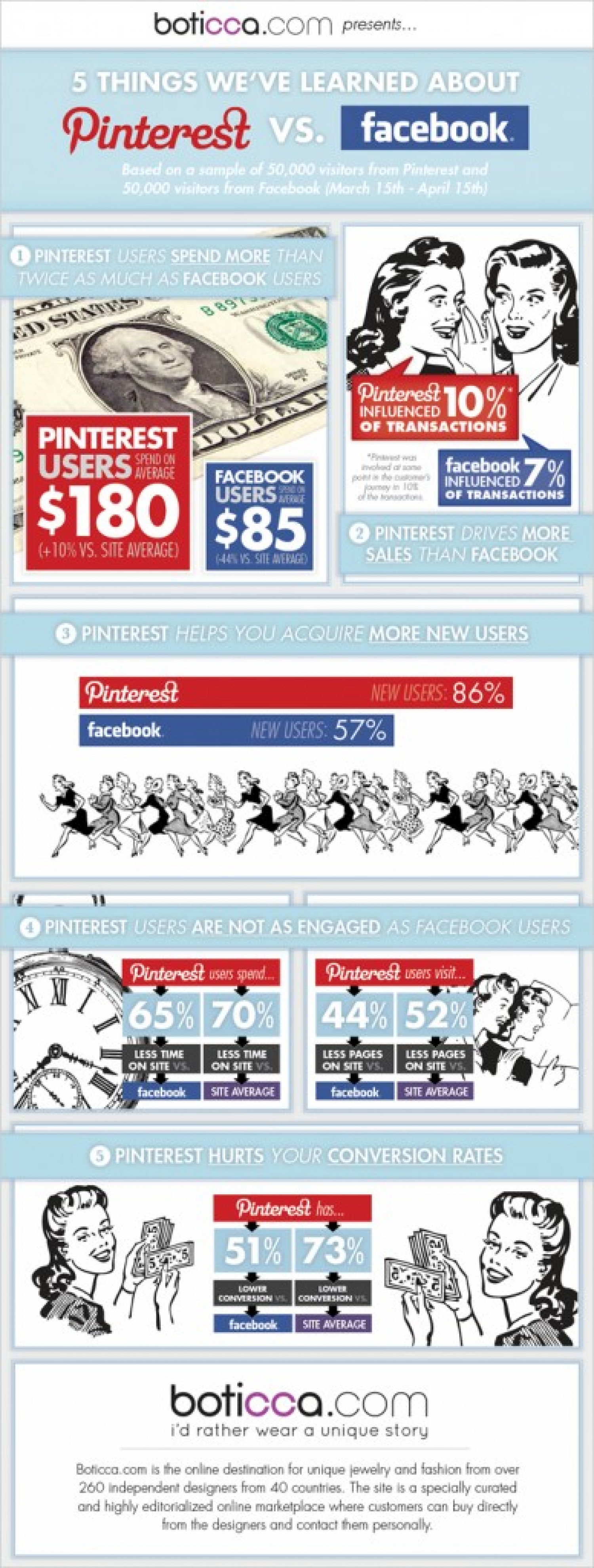 Pinterest VS Facebook: Infographics Infographic