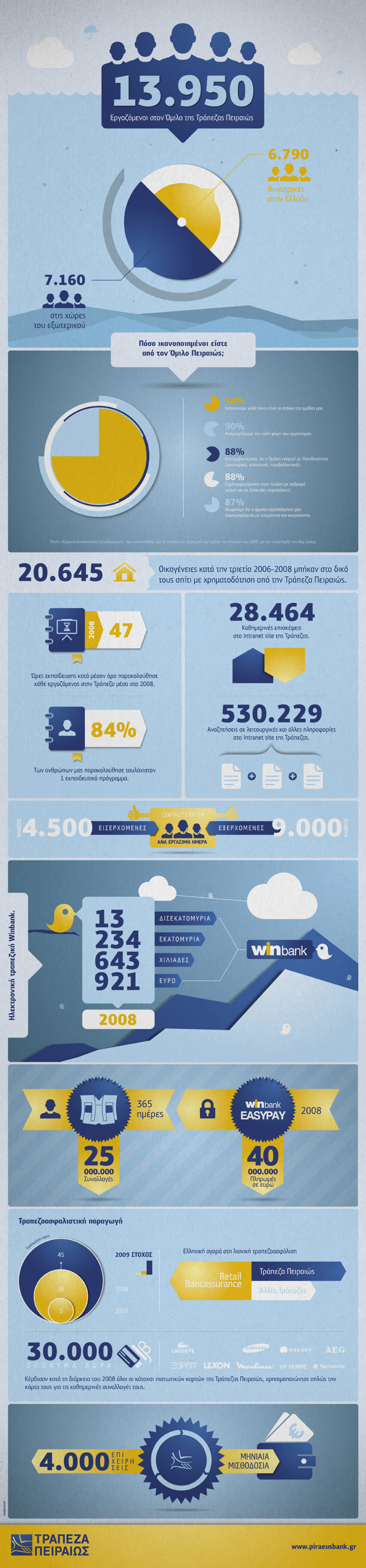 Piraeus Bank facts & figures Infographic