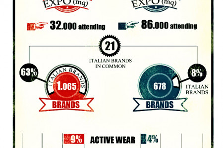 Pitti Uomo VS Bread & Butter Infographic