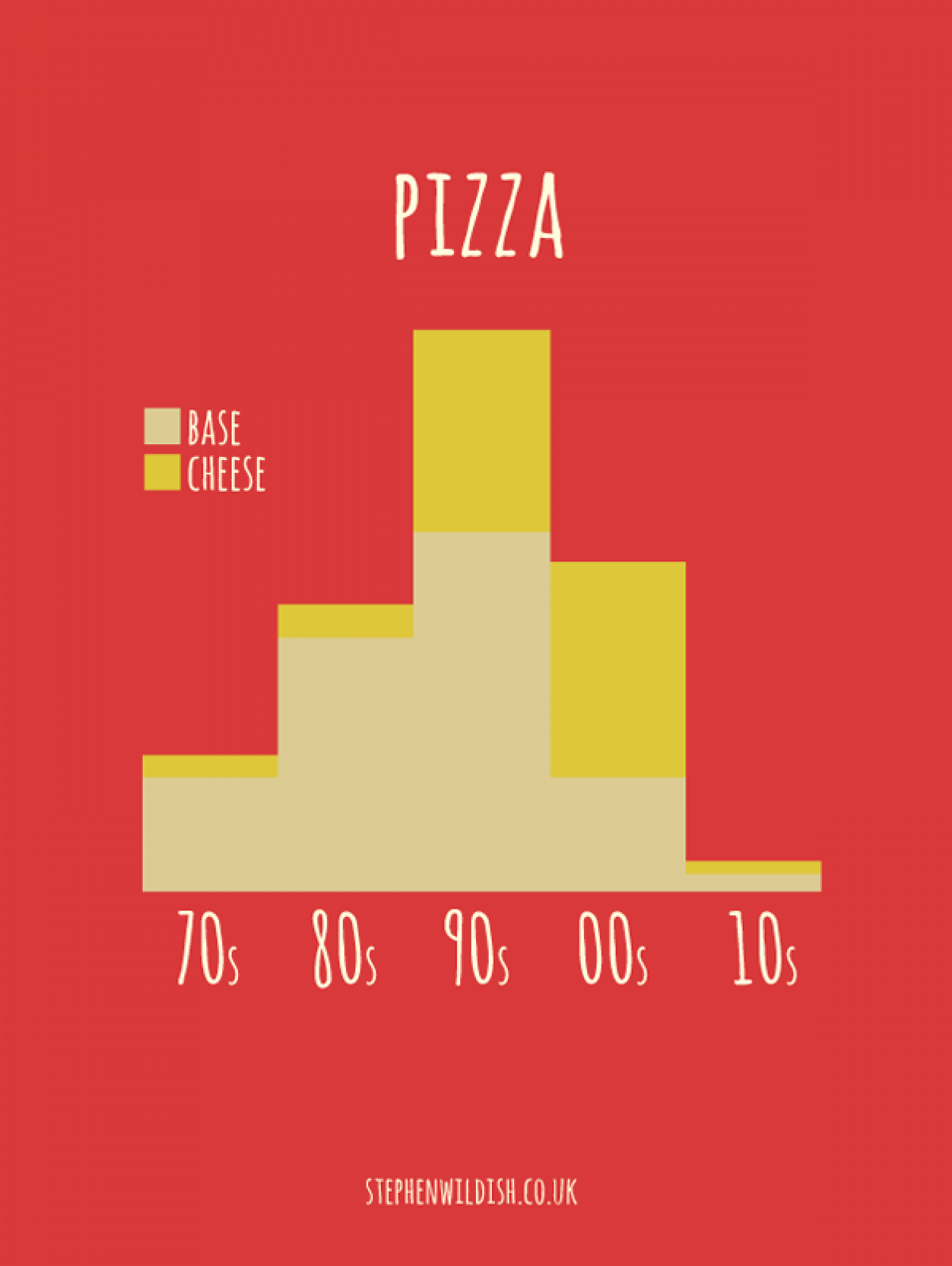 Pizza Bar Graph Infographic