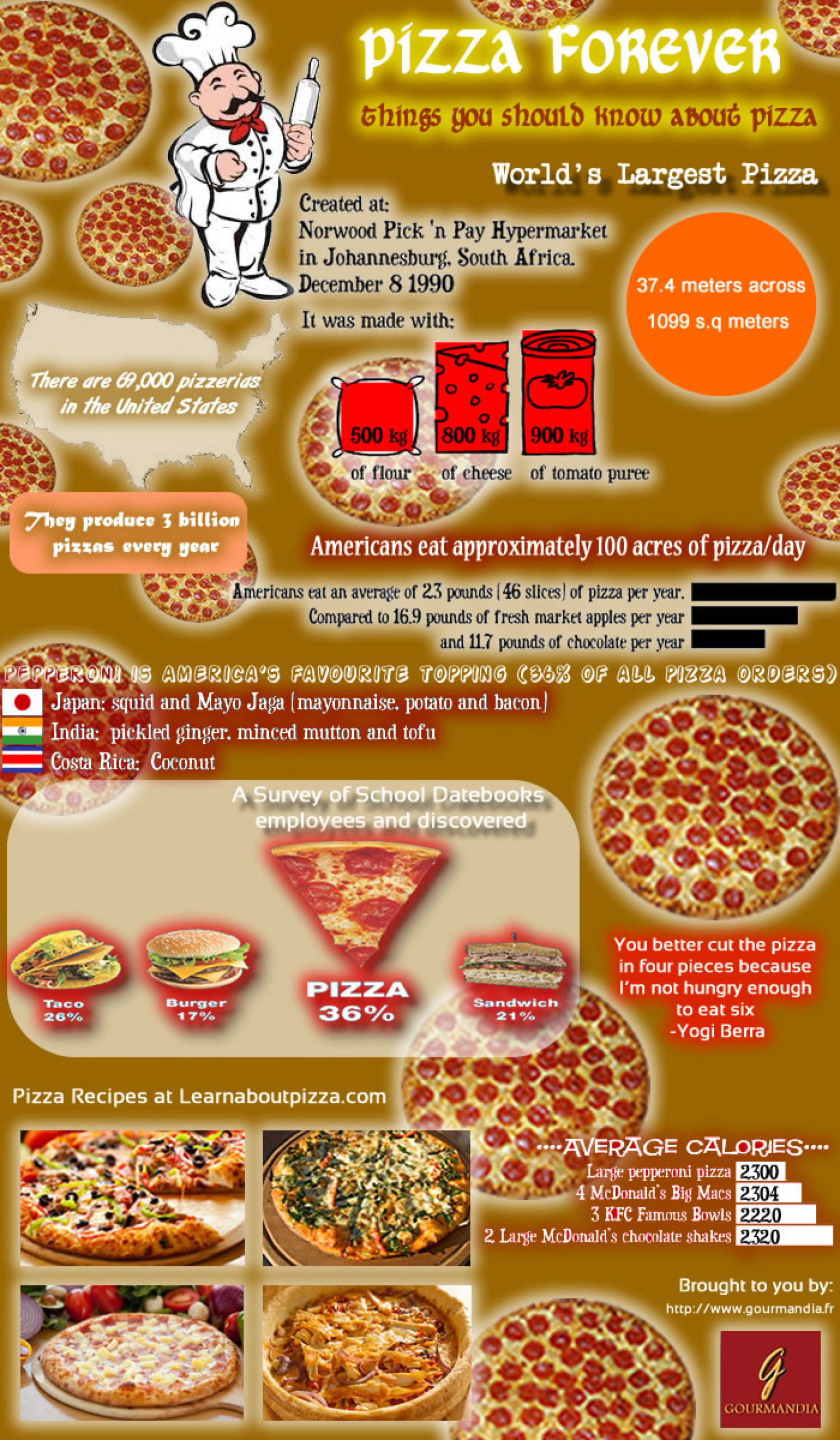 Pizza Forever Infographic