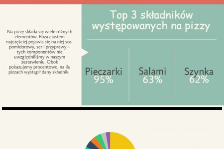 Pizza raport 2014 Infographic