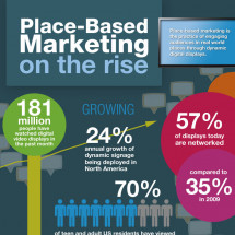 Place-based Marketing on the rise Infographic