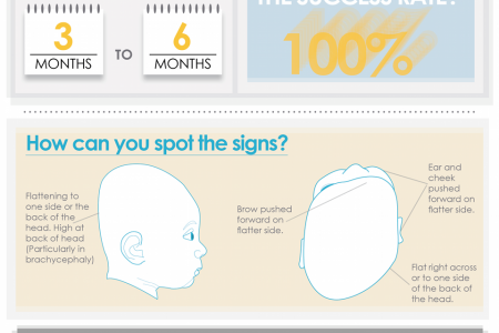 Plagiocephaly and Repositioning (Flat Head Syndrome) Infographic