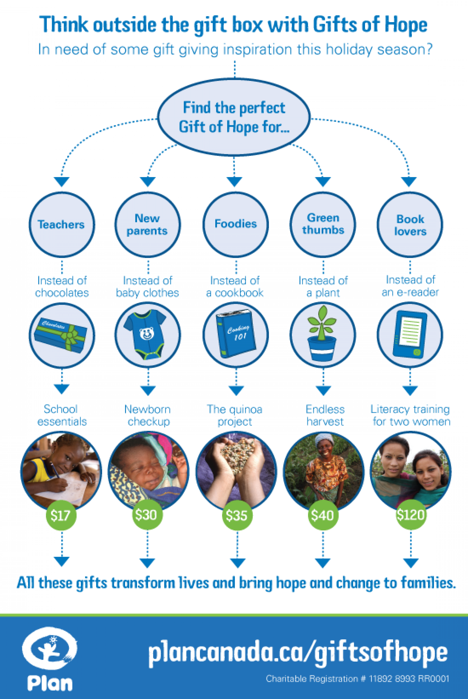 Plan Canada's Gifts of Hope Campaign Infographic