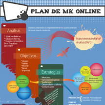 Plan de MK Online Infographic