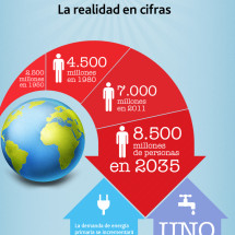 Plan Director Sostenibilidad ACCIONA Infographic