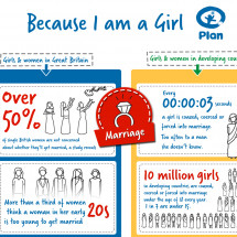 Plan UK - Because I am a Girl campaign Infographic