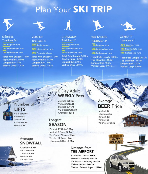 Plan Your Ski Trip Infographic