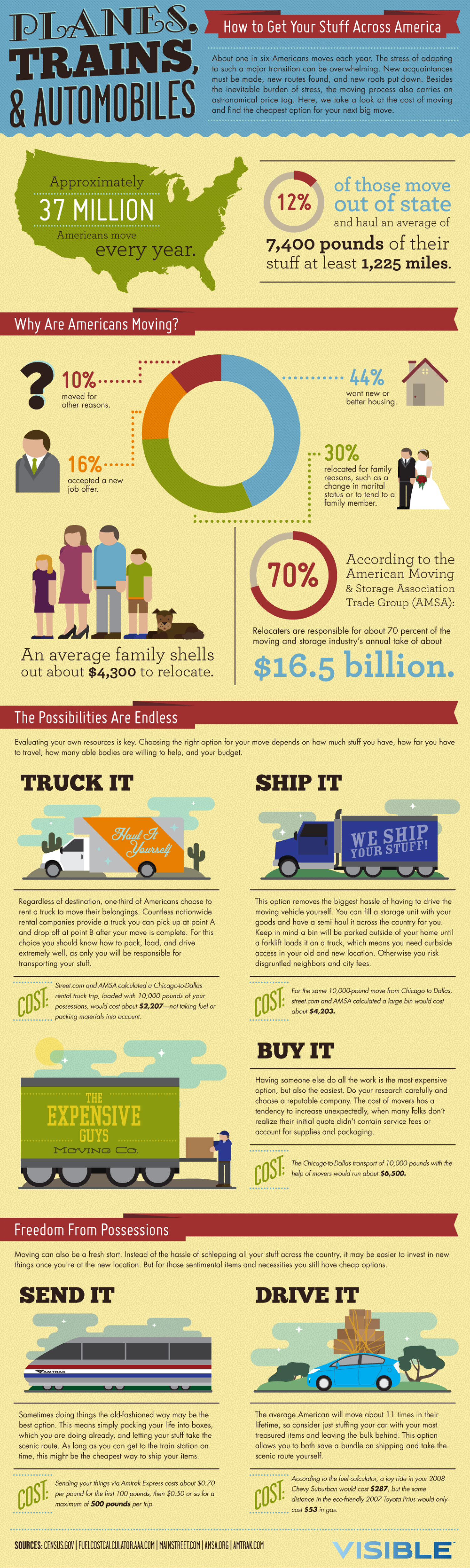 Planes, Trains, & Automobiles Infographic