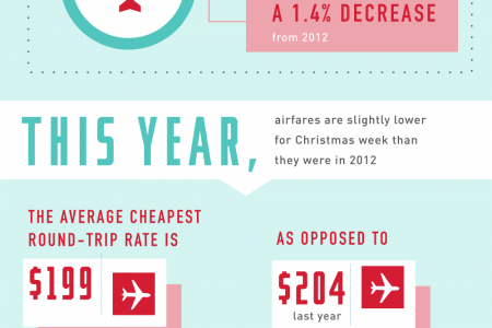 Planes, Trains, and Automobiles! Holiday Travel by the Numbers Infographic