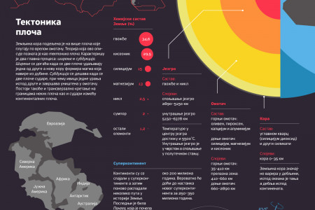 Planet Earth Infographic