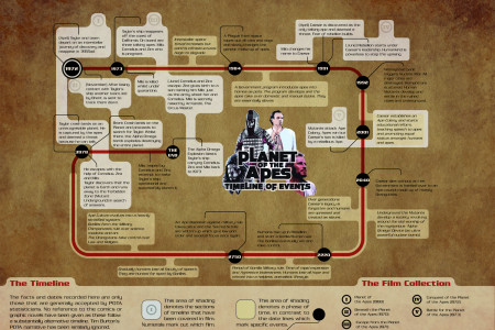 Planet of the Apes Infographic