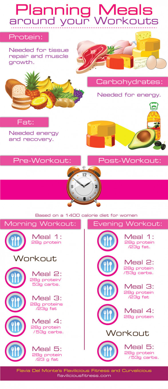 Planning Meals Around Your Workouts
