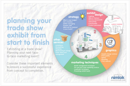 Planning Your Trade Show Exhibit Infographic