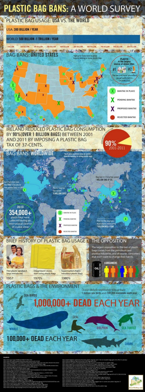 Plastic Bag Bans: A World Survey  Infographic