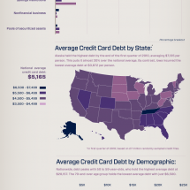 Plastic Is King: Credit Card Debt In America Infographic