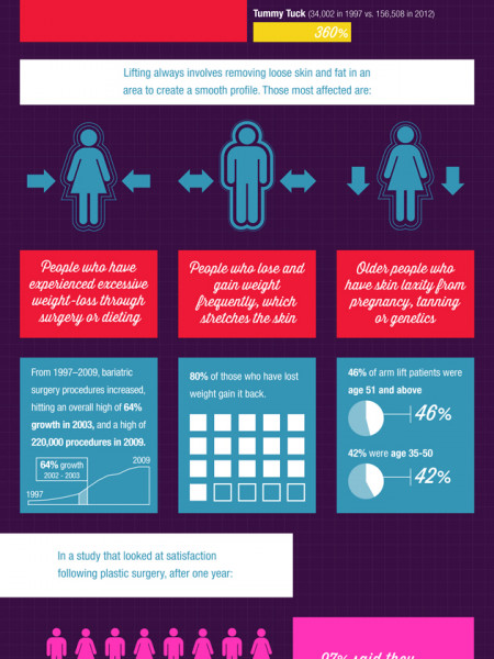 Plastic Surgery: Can a lift give you a lift? Infographic