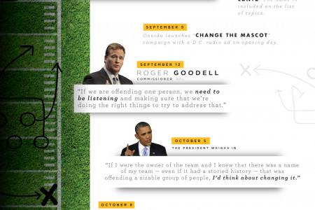 Play-By-Play: A Timeline Of The Fight To Change The Redskins' Name Infographic