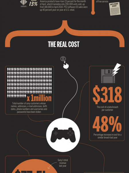 PlayStation Network Outage: The Real Costs Infographic