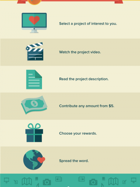 Plum Alley Crowdfunding: Fund Project Infographic
