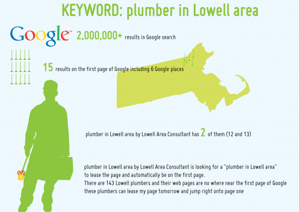 Plumber In Lowell Area Infographic