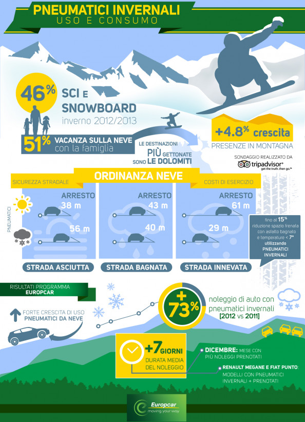 Pneumatici invernali e vacanze sulle neve Infographic