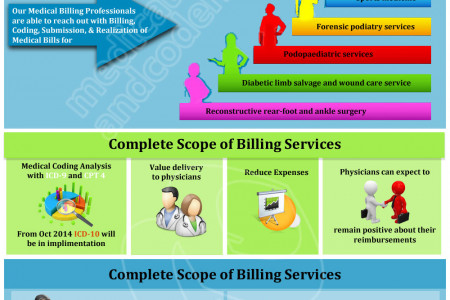 Podiatry Medical Billing Services Infograph Infographic