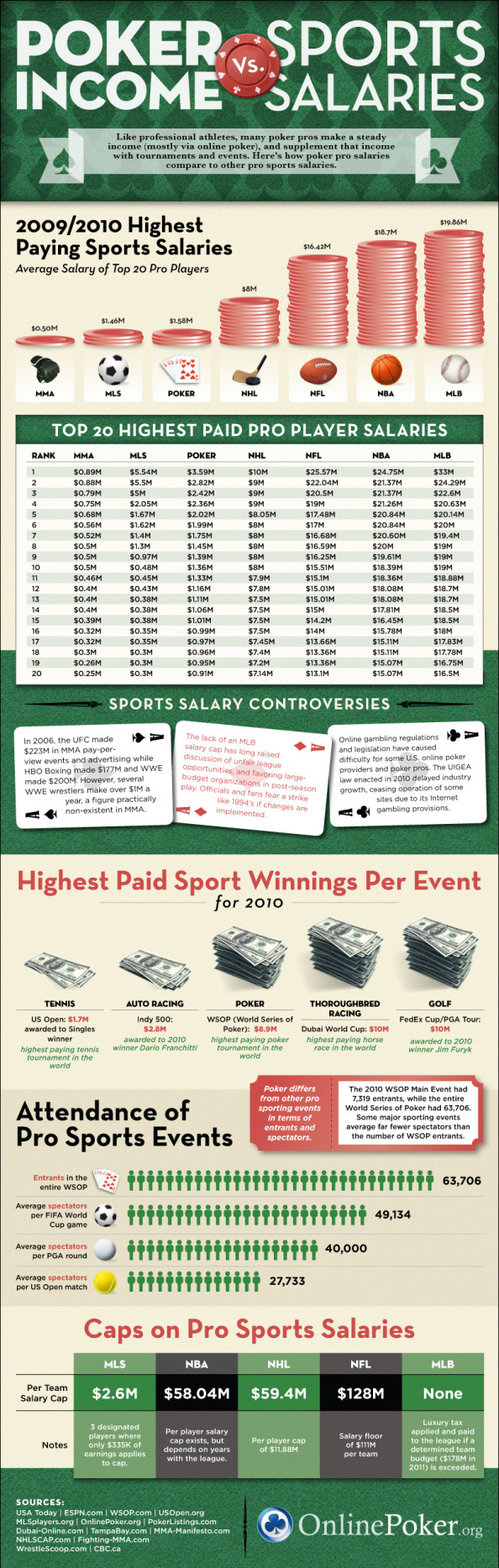 Poker Income vs. Sports Salaries Infographic