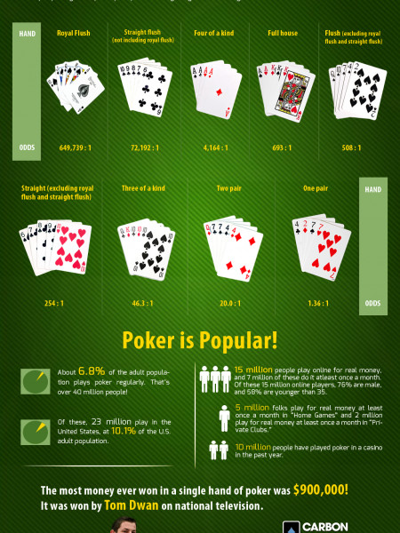 Poker Possibilities Infographic