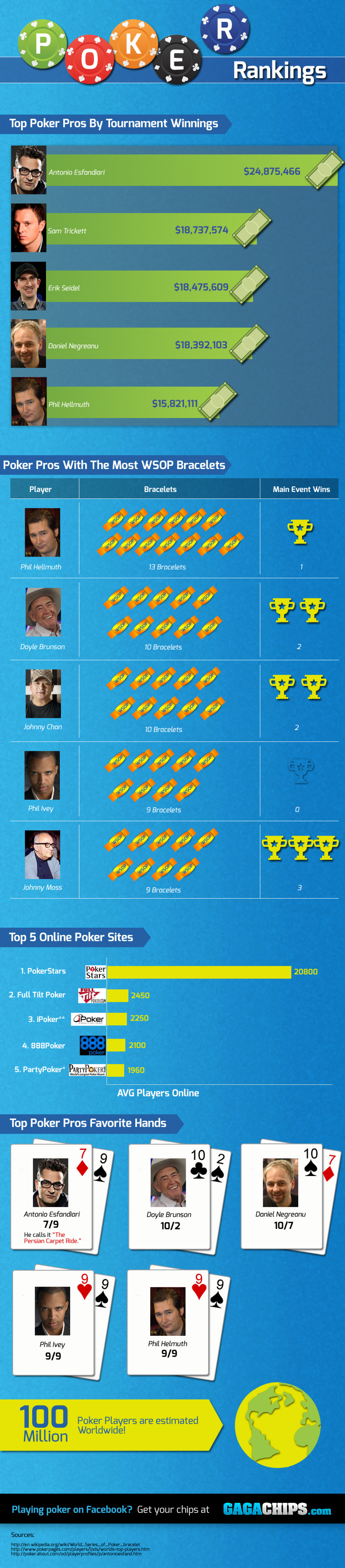 POKER Rankings Infographic