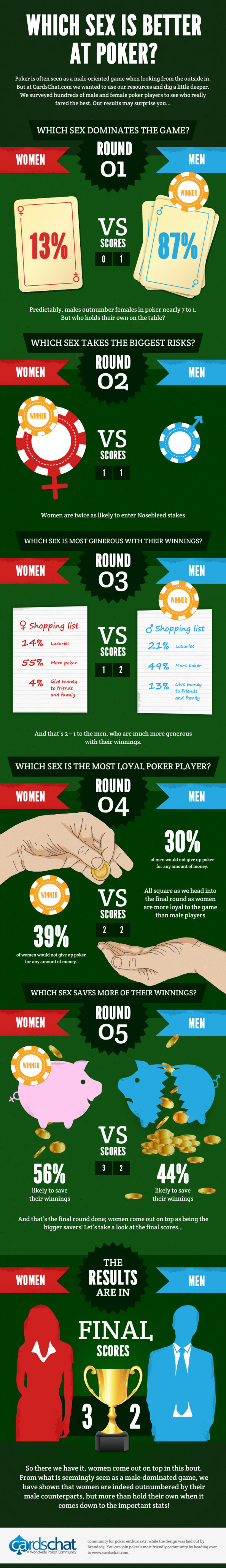 Poker Stats: Battle of the Sexes Infographic